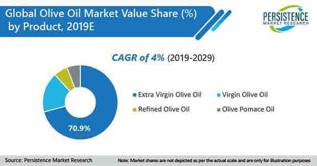 olive oil market product