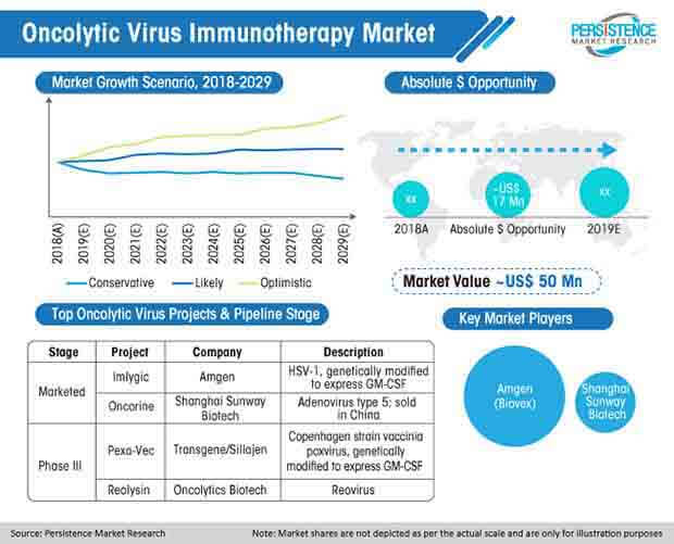oncolytic virus immunotherapy market