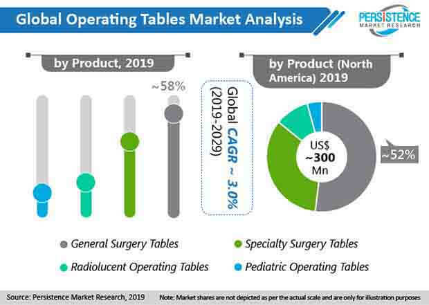 operating tables market analysis