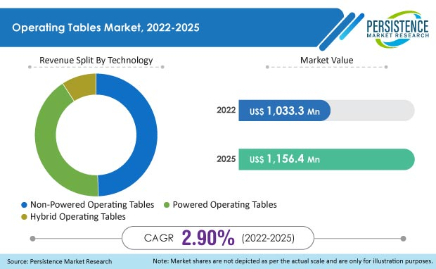 operating tables market