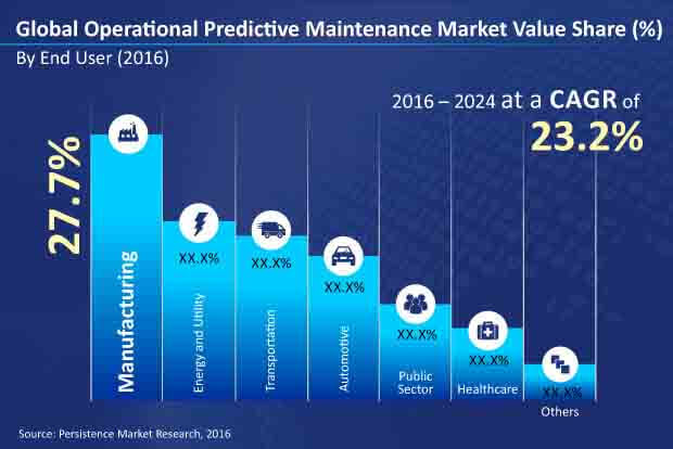 operational predictive maintenance market