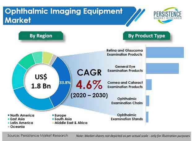 ophthalmic imaging equipment market