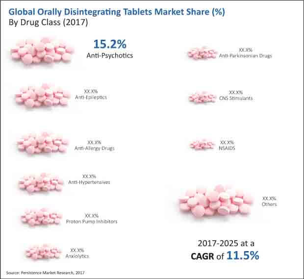 orally disintegrating tablets market