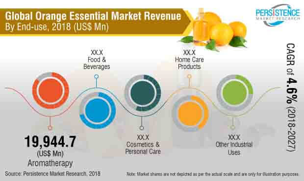 orange-essential-oil-market.jpg