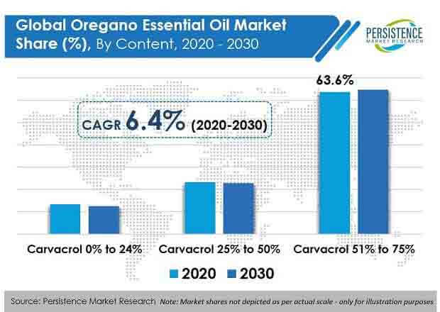 oregano essential oil market