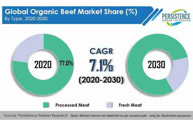 organic beef market