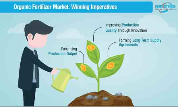 organic fertilizer market winning imperatives
