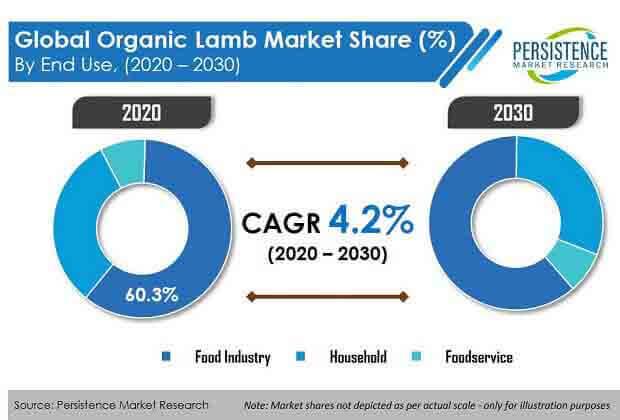 organic lamb market