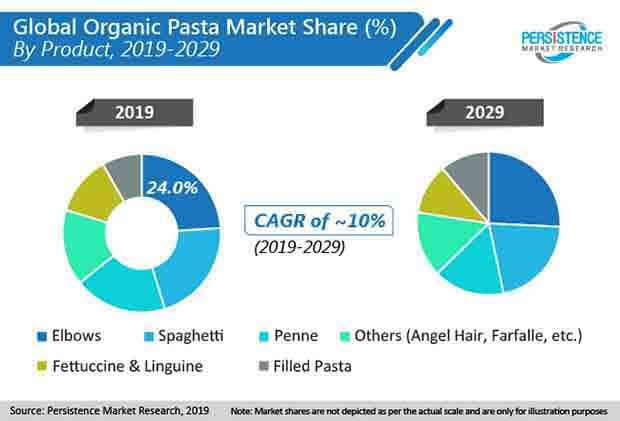 organic pasta market share