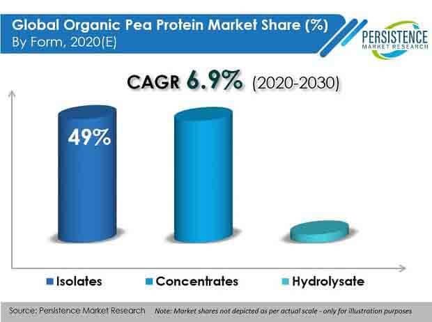 organic pea protein market