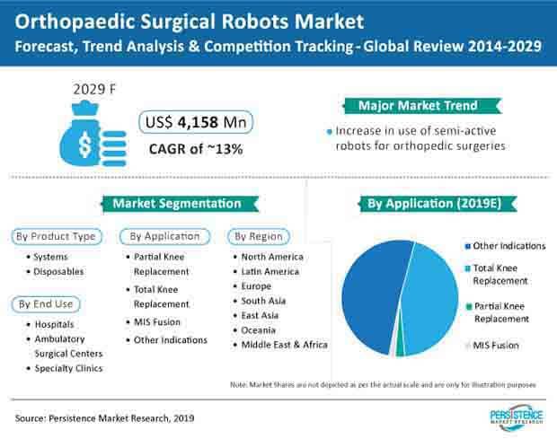 orthopaedic surgical robots market 1