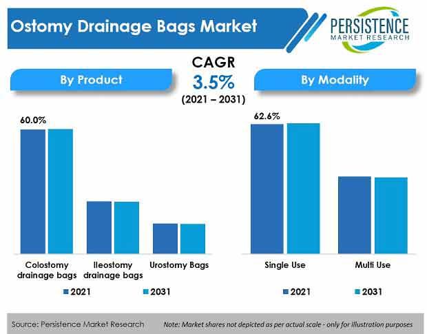 ostomy-drainage-bags-market.jpg