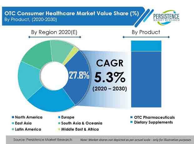 otc consumer healthcare market