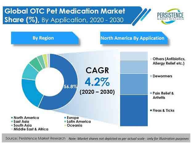 otc pet medication market
