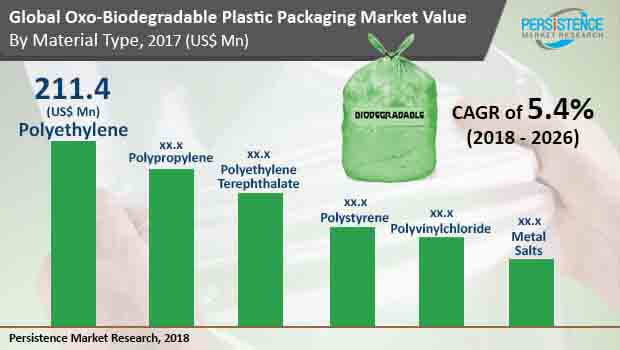 Oxo-biodegradable Plastic Packaging Market - Global Trends