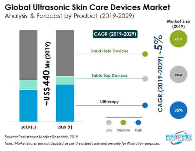 pa ultrasonic skin care devices market