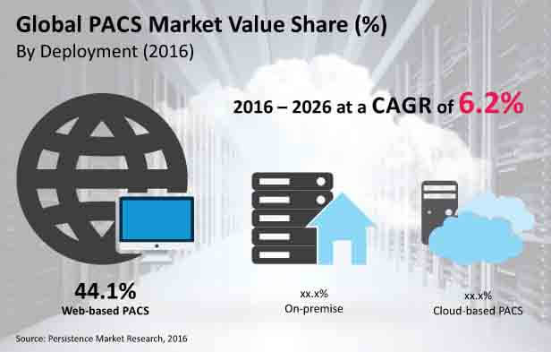 picture archiving and communication system market  global