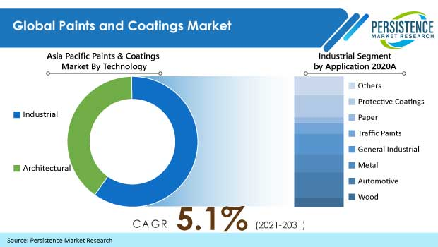 paints-and-coatings-market