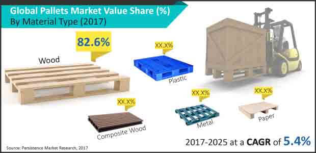 Pallets Market: Global Industry analysis and Forecast to 2025