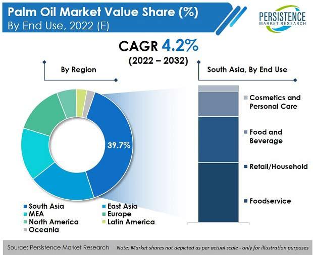 palm-oil-market