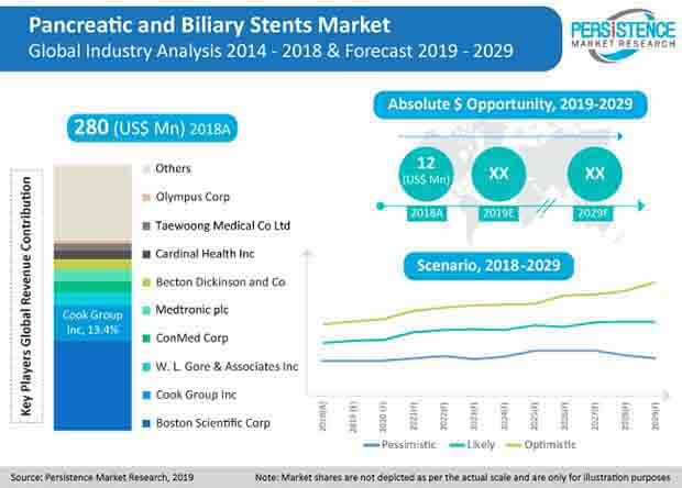 pancreatic and biliary stents market