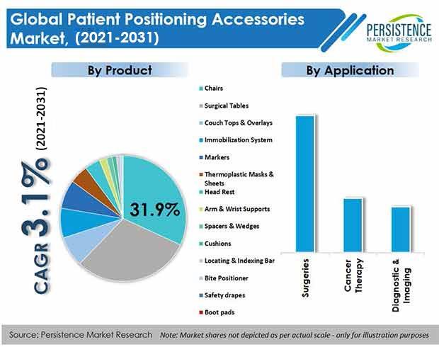 patient-positioning-accessories-market