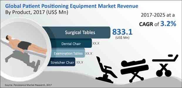 Patient Positioning Equipment Market