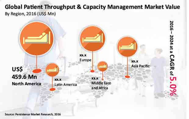 patient throughput and capacity management market