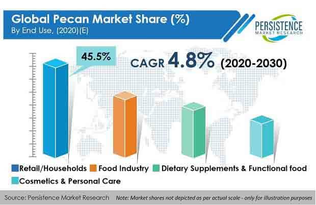 pecan market