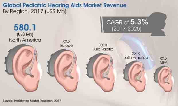 pediatric hearing aids market