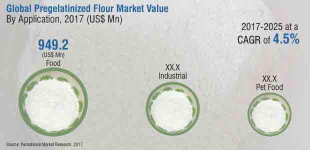 pegelatinized flour market