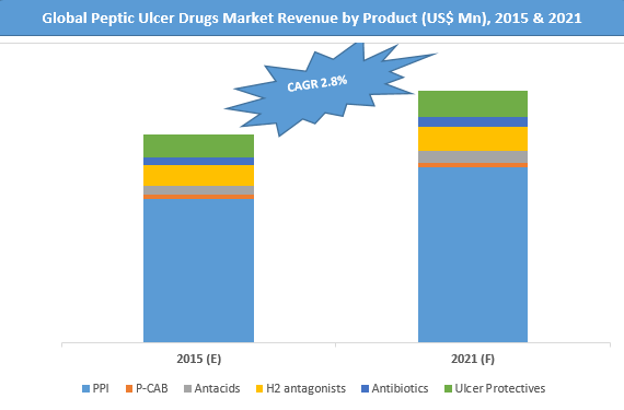peptic-ulcer-drugs-market