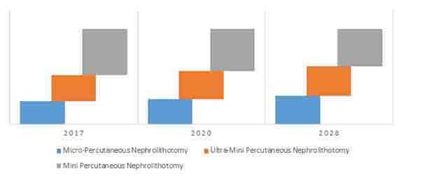 percutaneous nephrolithotomy system market