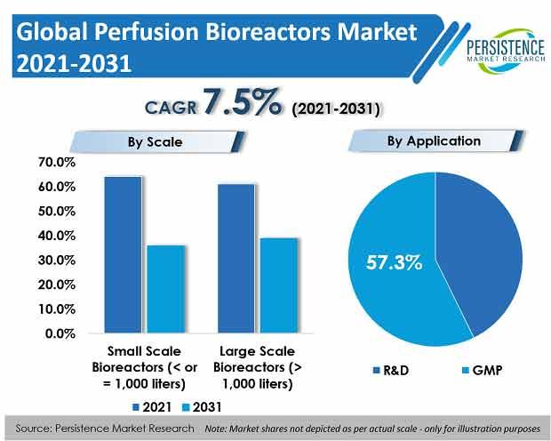 perfusion-bioreactors-market