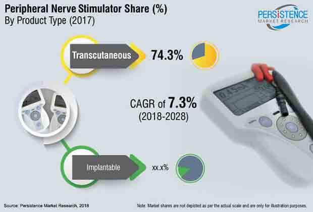 peripheral nerve stimulators market