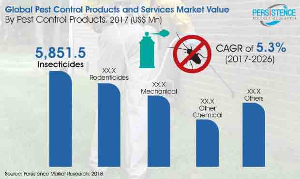 pest control products and services market