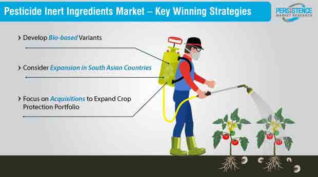 pesticide inert ingredients market key winning strategies