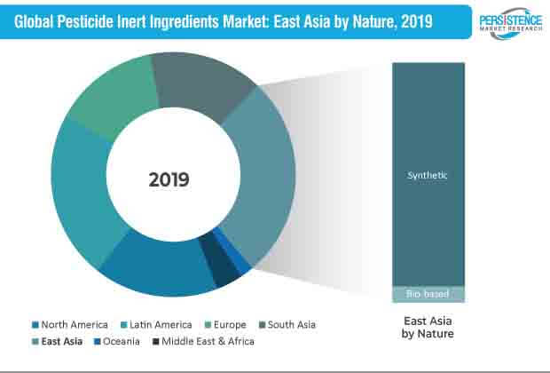 pesticides inert iIngredients market