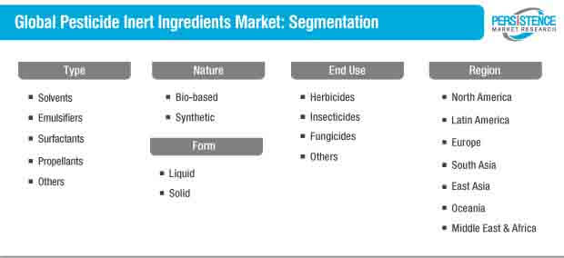 pesticides inert ingredients market segmentation