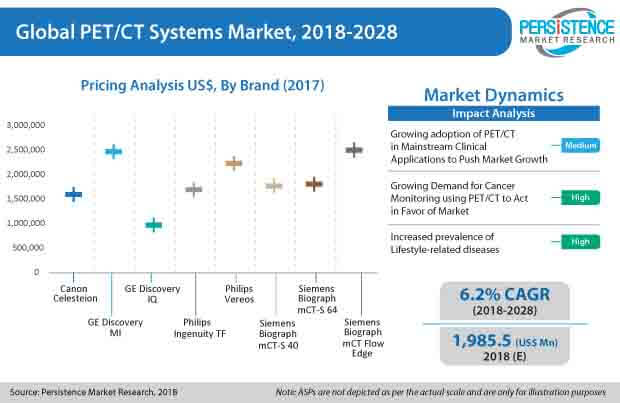 pet ct systems market