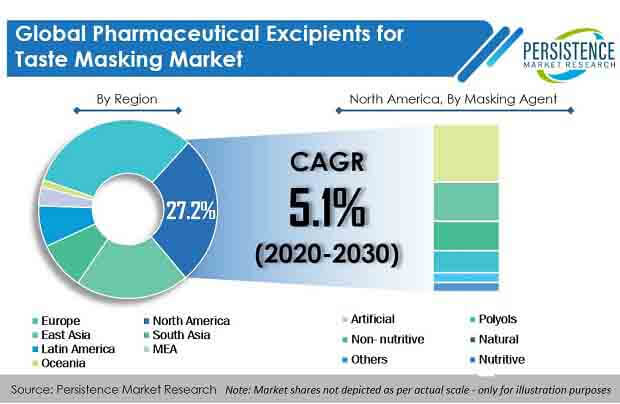 pharmaceutical excipients for taste masking market