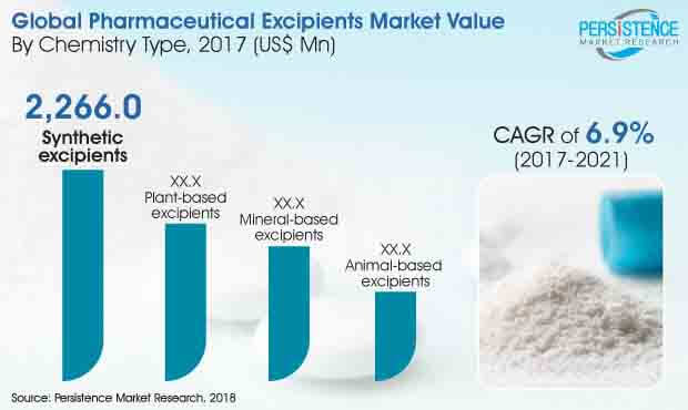 pharmaceutical excipients market