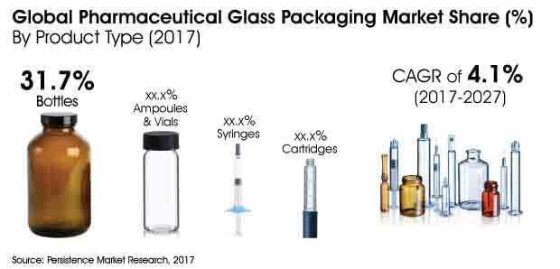 pharmaceutical glass packaging market