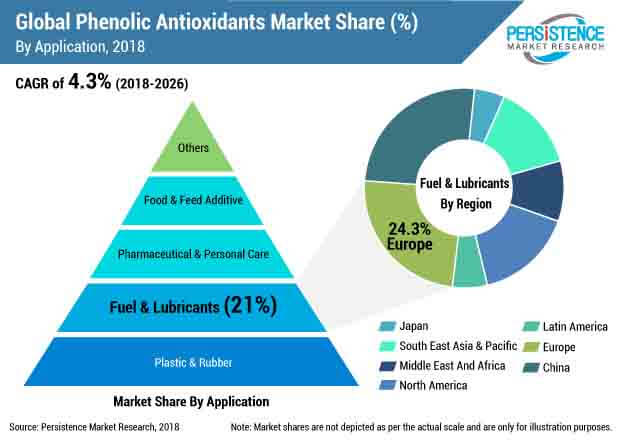 phenolic antioxidants market