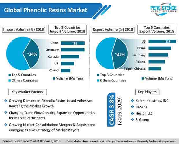 phenolic resins market pr image