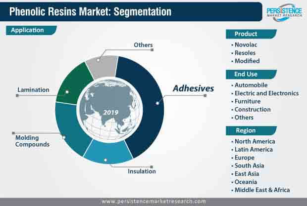 phenolic resins market segmentation
