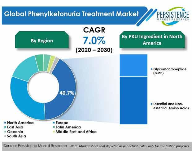 phenylketonuria-treatment-market