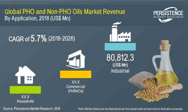 pho and nonpho based oils and fats market