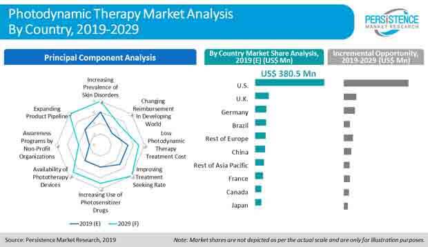 photodynamic therapy market analysis
