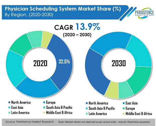 physician scheduling system market